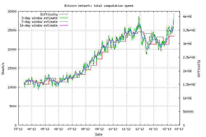 Bitcoin Network Hashrate from http://bitcoin.sipa.be/